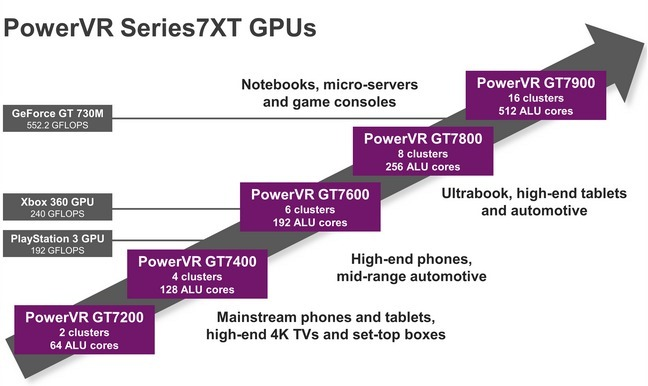 PowerVR GT7900 specifications are more powerful than Tegra X1